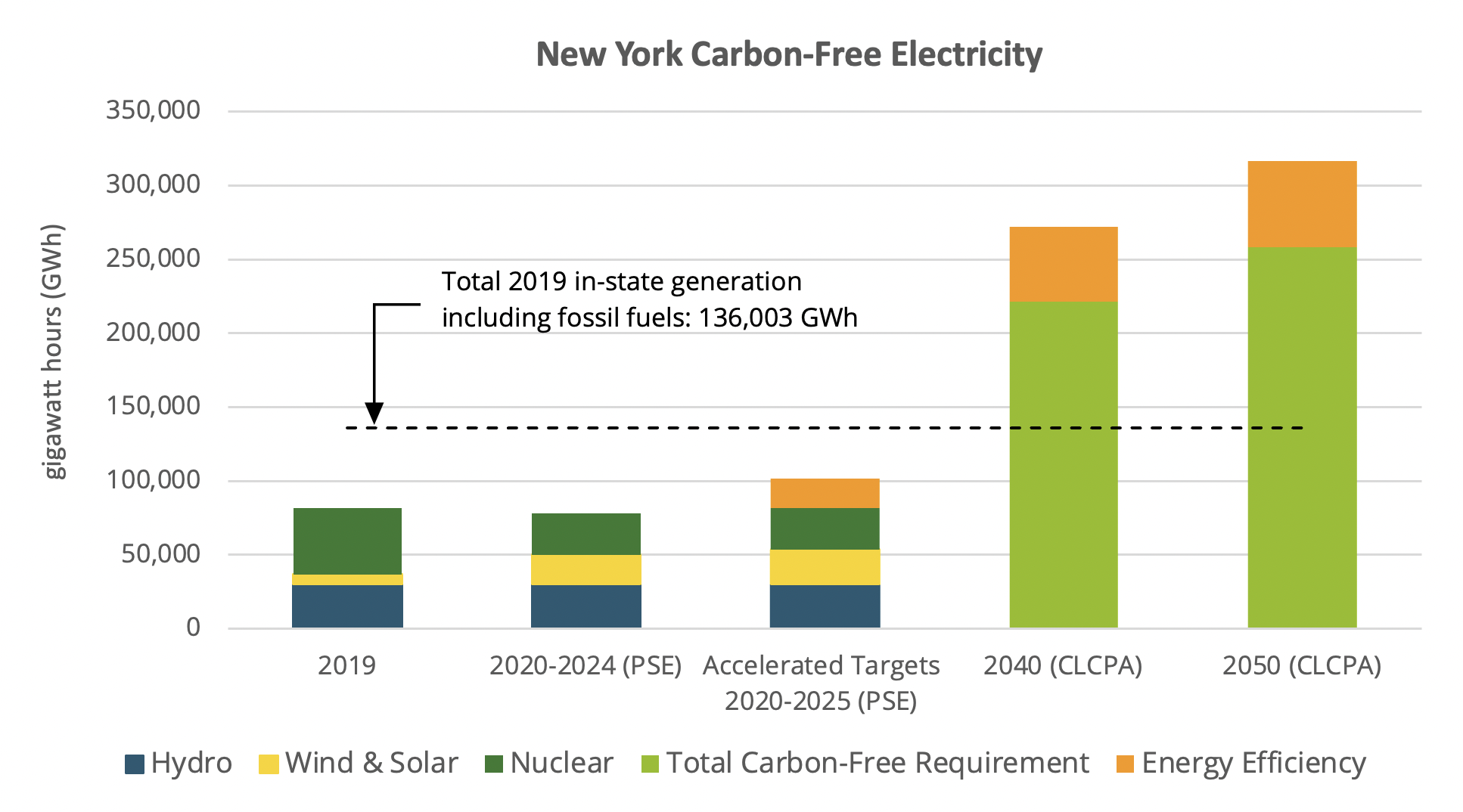 NY CLCPA Electricity Needs