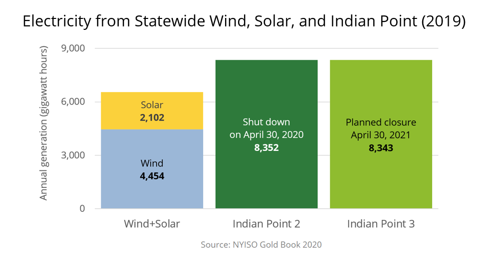 New York statewide solar and wind generation compared with carbon-free output from Indian Point units 2 and 3