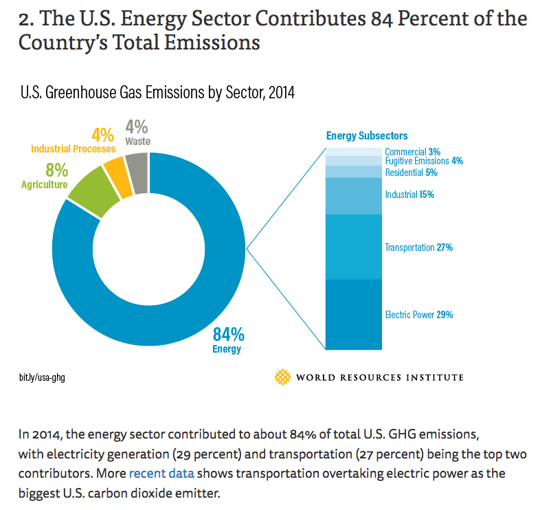 The U.S. Energy Sector Contributes 84 % of the Country's Total Emissions